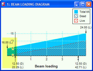 Load diagram for beam with double cantilever